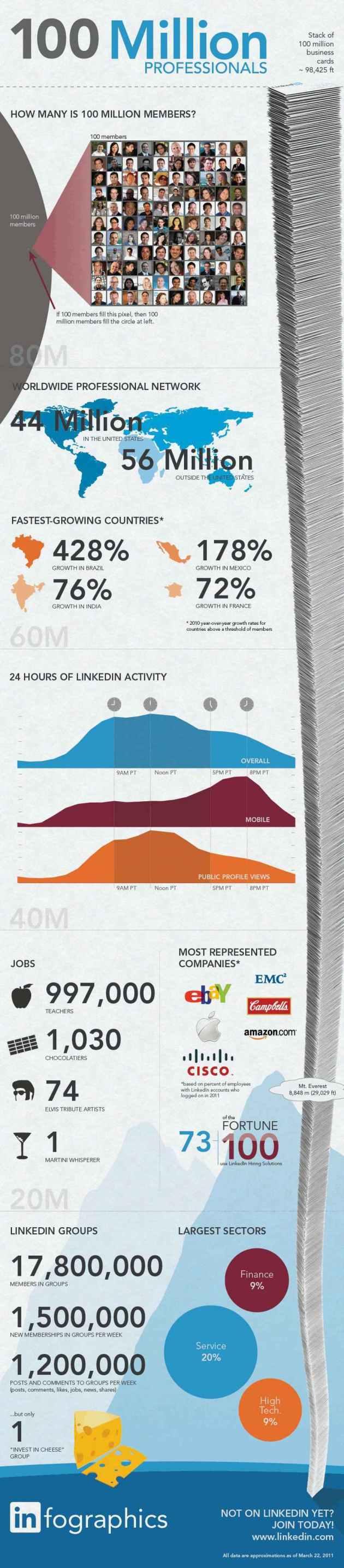 linkedin-Infographi